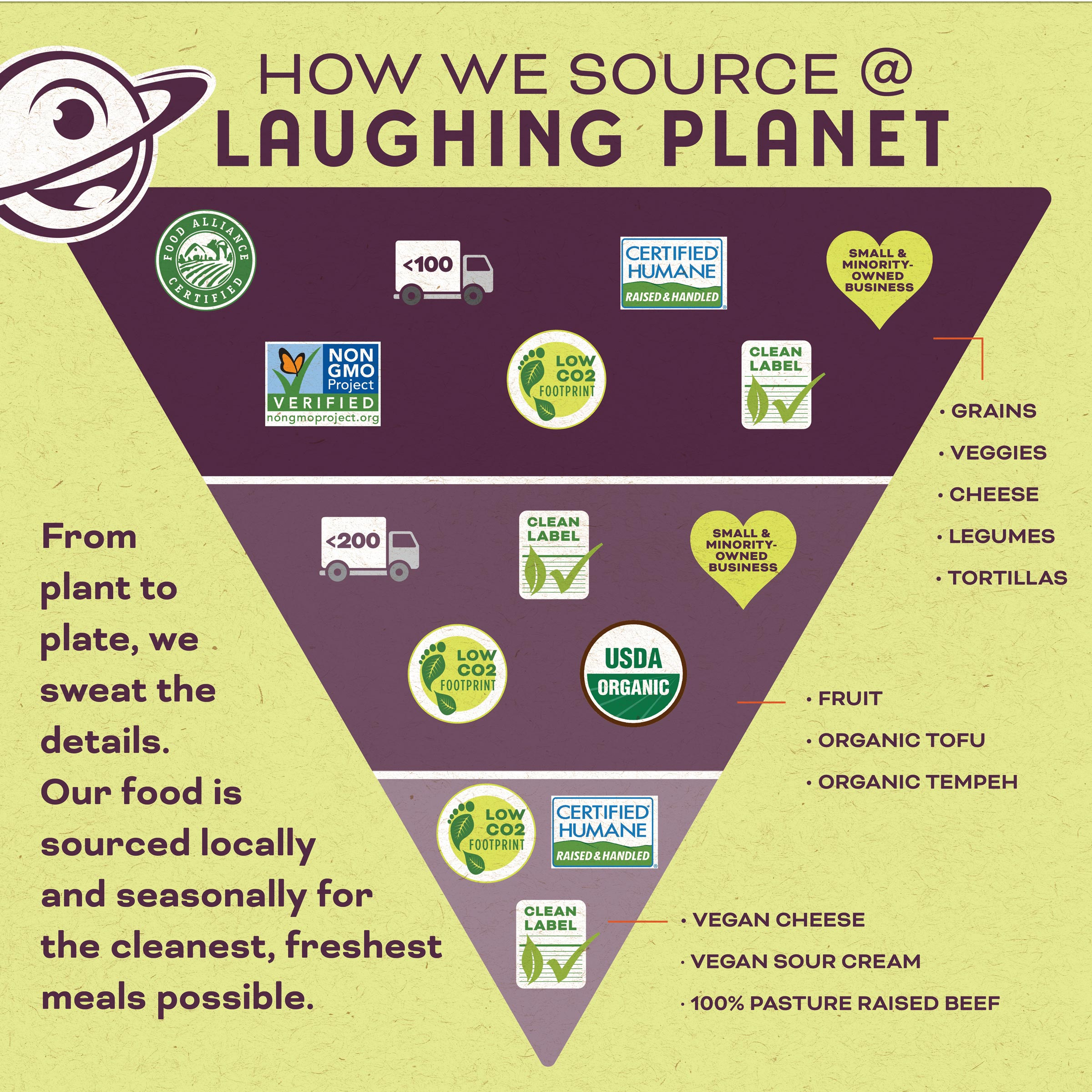 Diagram of how Laughing Planet sources its ingredients